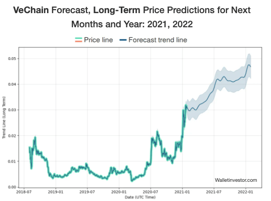 Vechain Price Prediction 2021
